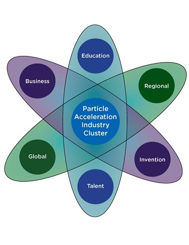 Particle Acceleration Industry Cluster
